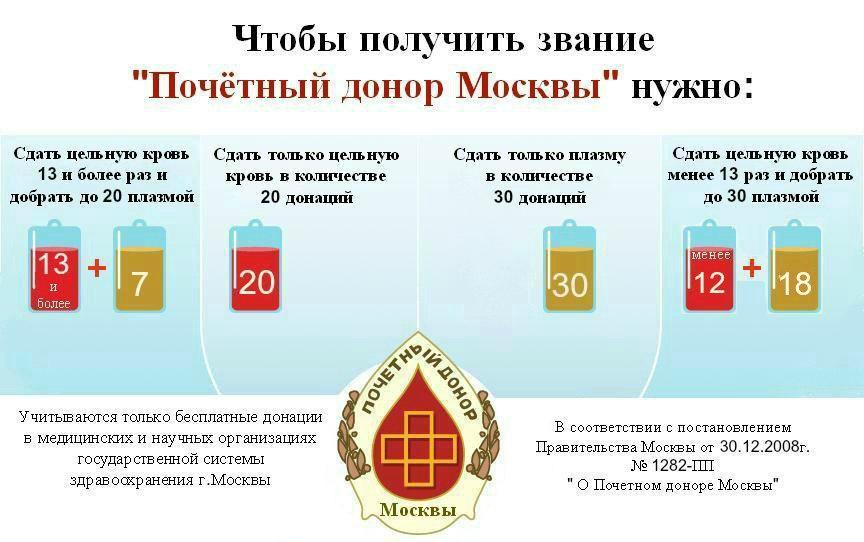Льготы почетного донора москвы